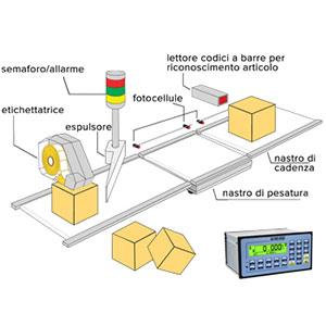 Verificator sistem cantarire dozare automata